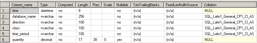 SQL Azure Bandwidth monitoring | SQLXpertise